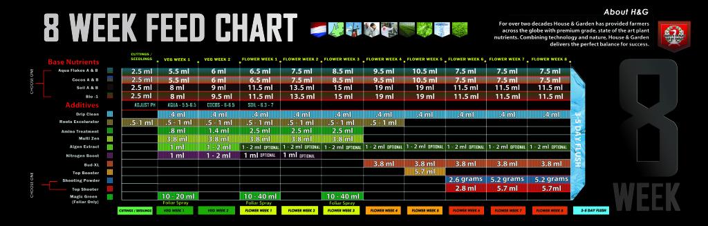 8 week feed chart