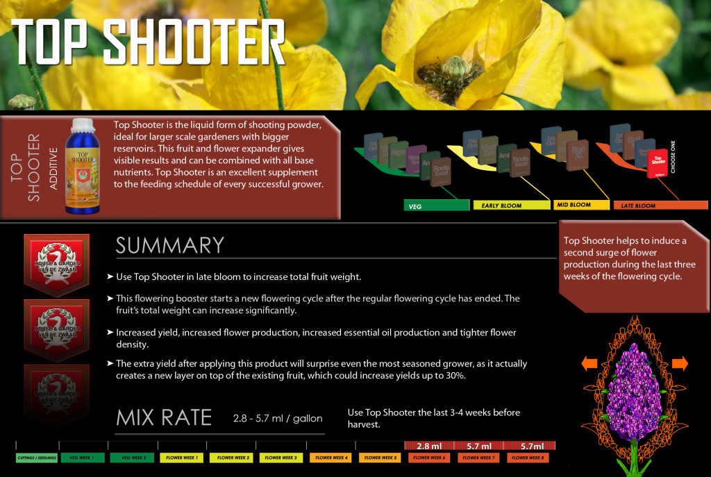 Top shooter house and garden nutrients - House garden nutrient calculator ...