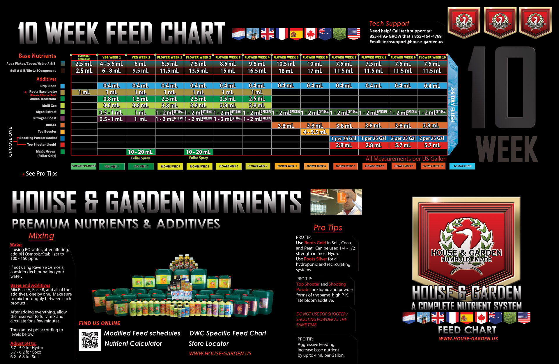 Feeding schedules - House garden nutrient calculator ...
